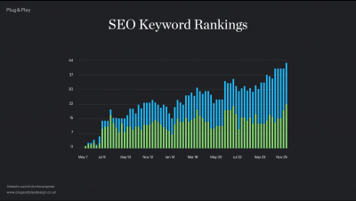 SEO graph showing marketing strategy results
